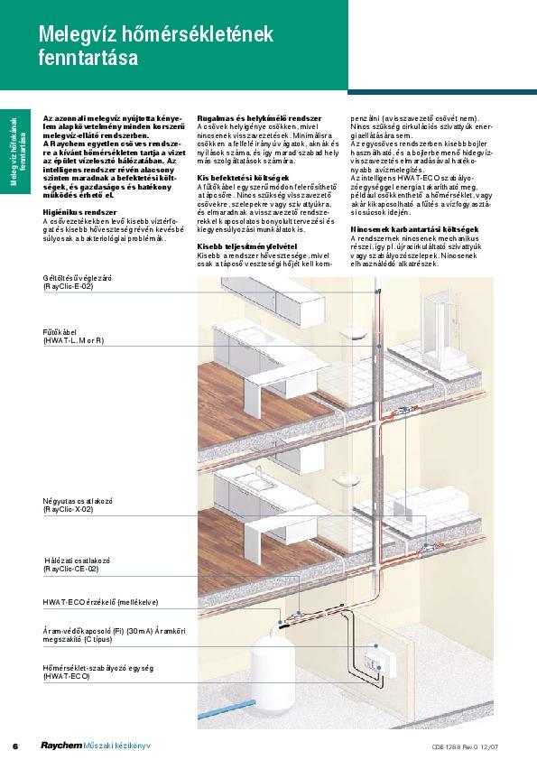 raychem-hwat-adatlap-hu.pdf